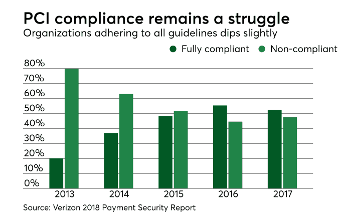 Facts-PCI-Compliance